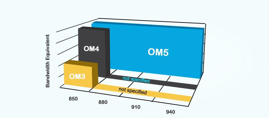 OM5 news