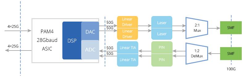 2x50G PAM4 block diagram