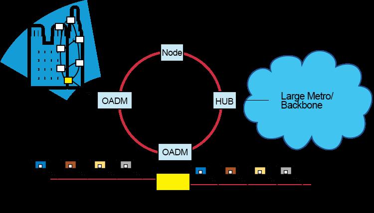 Figure 6:Application of OADM
