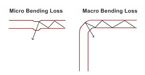 Pertes de flexion dans la fibre optique