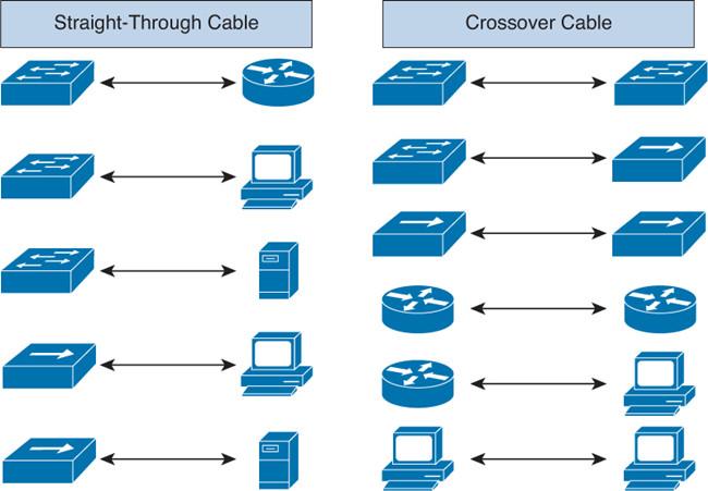 Crossover-Kabel für die folgenden Verkabelungen
