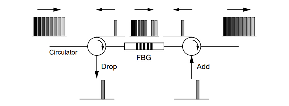 Figure 5:Configuration of OADM with FBG