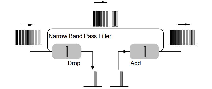 Figure 4:Configutation of OADM with TFF