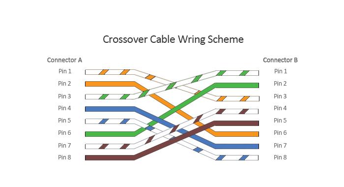 перекрёстный-кабель