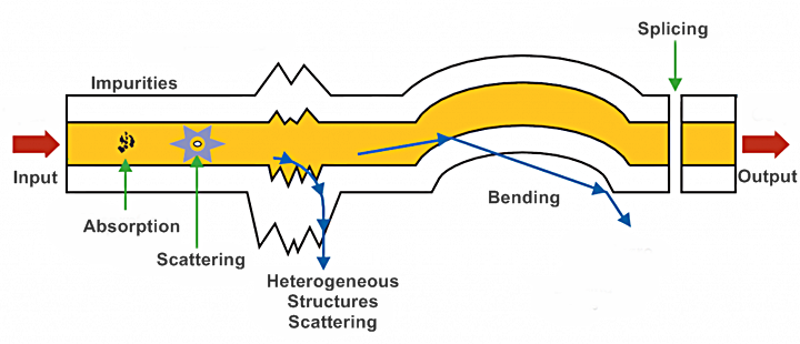 Différents types de pertes dans la fibre optique