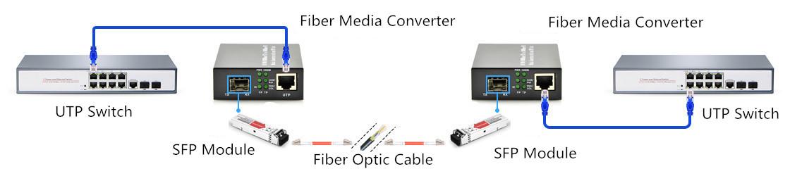 ethernet-media-converter