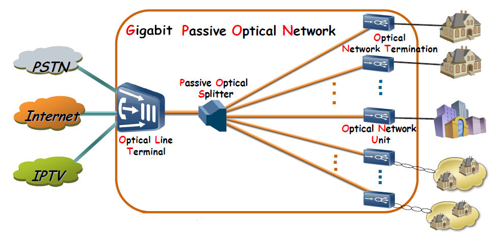 Overview of GPON Technology | FS Community