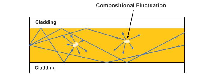 Diffusion de la lumière due à des fluctuations de la composition