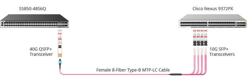 type-b mtp-lc harness cable