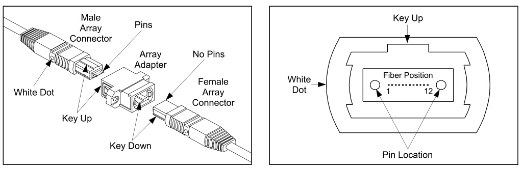 mtp-mpo-connector