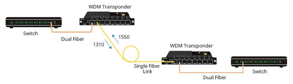 Convert dual fiber to single fiber
