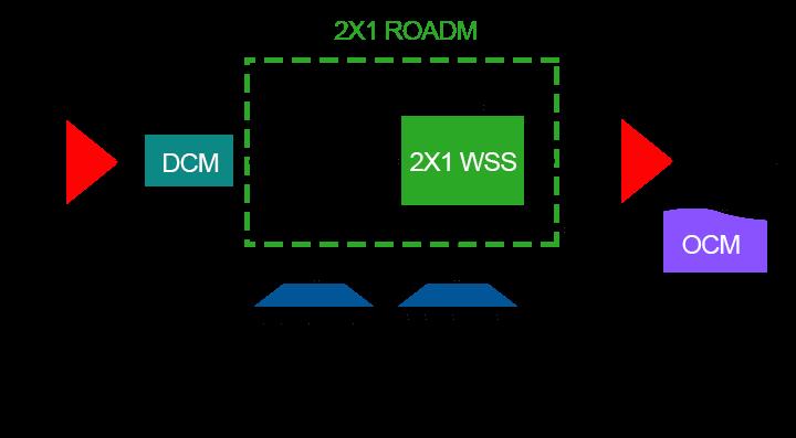 Figure 3:The Principle of ROADM