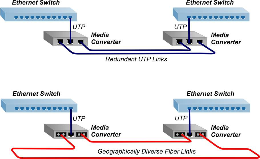 Ethernet Medienkonverter
