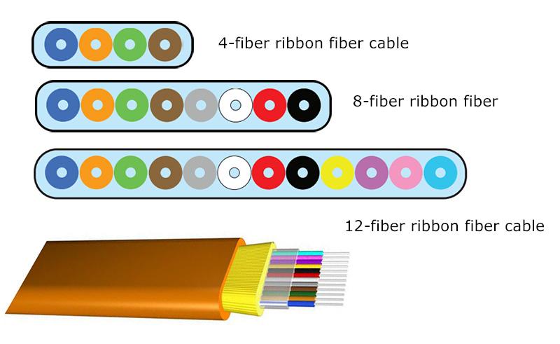 farbcodierten Fasern