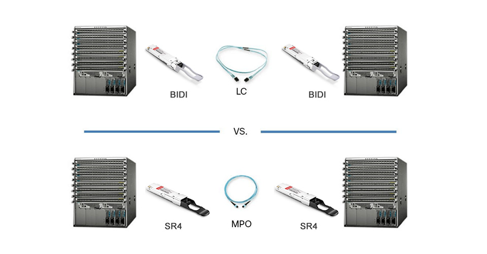 Solution With 40G QSFP BiDi Transceiver