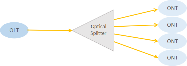 Optical splitter used in PON