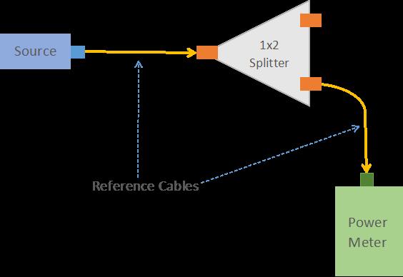 Optical splitter test 1