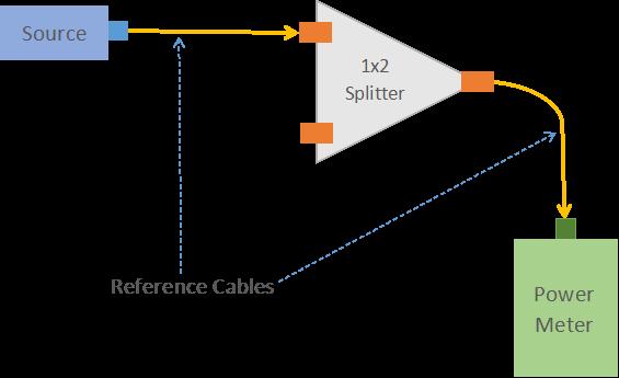 Optical splitter test 2