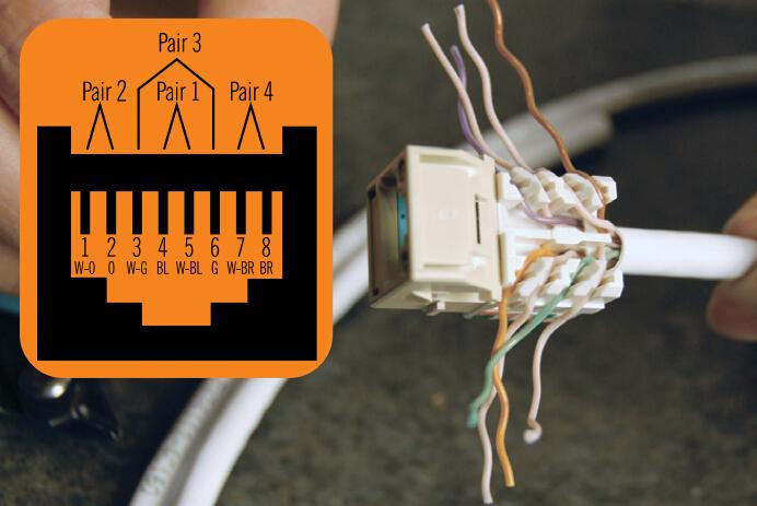 How to Terminate and Install Cat5e, Cat6 Keystone Jacks? | FS Community | Two Jacks Cat 6 Wiring |  | FS Community