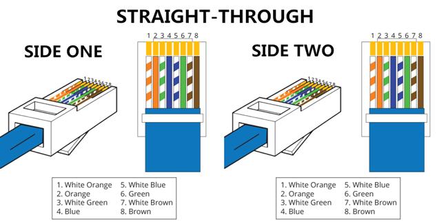Straight-Through- und Crossover-Kabel