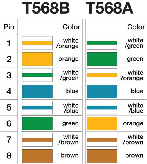 T568A vs. T568B: Was sollte ich wählen?