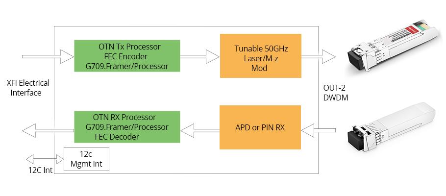 модуль-перестраиваемый-(Tunable)-SFP+-DWDM