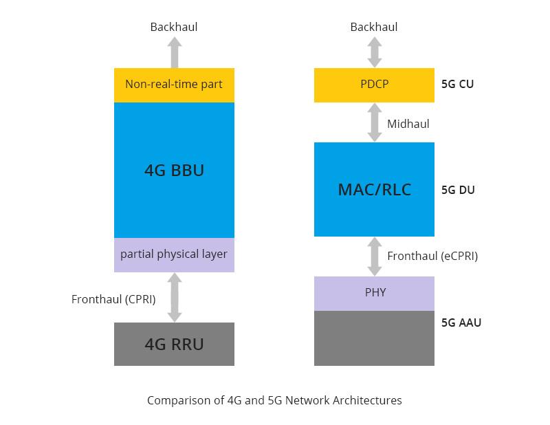 Tendances des produits optiques 5G-1