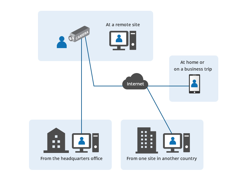 Widespread Access Distribution With IP Cameras