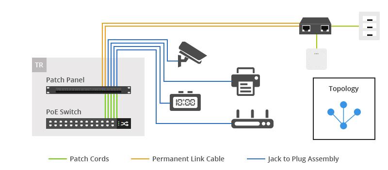 PoE Home-run Cabling Architecture