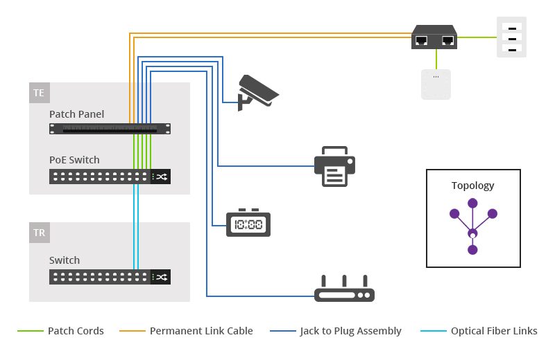 PoE Active Zone Cabling Architecture
