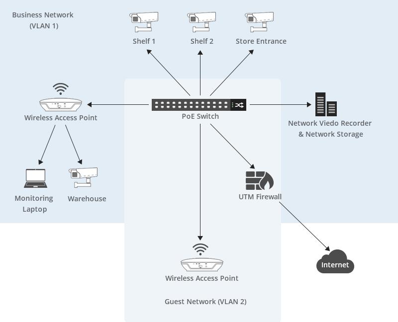 PoE Surveillance Camera in IP Network