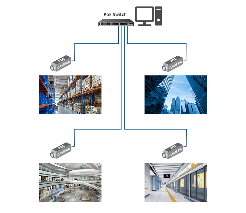 PoE Video Surveillance Application Scenarios