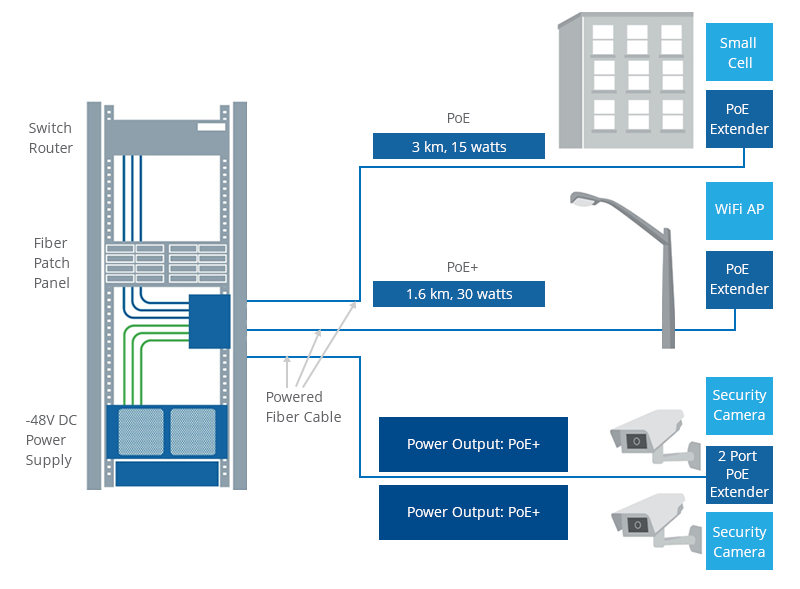 Système de câble à fibre optique alimenté