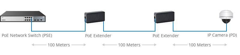 Prolongateurs PoE prolongent la distance du réseau PoE