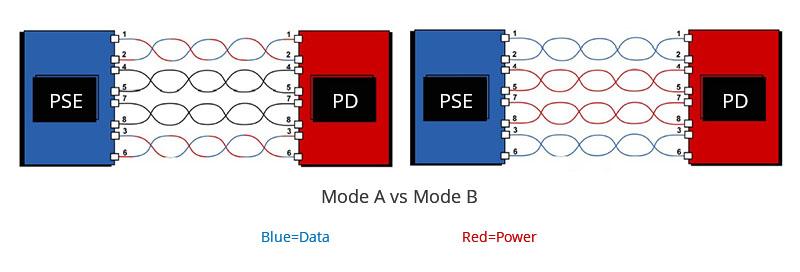 Mode A vs Mode B Working Principle