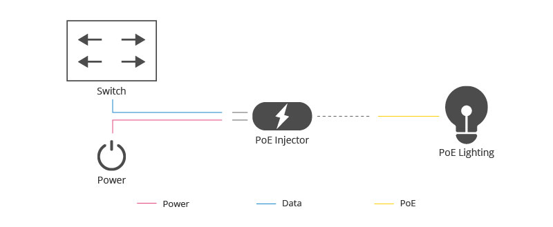 PoE Injector Working Scenario