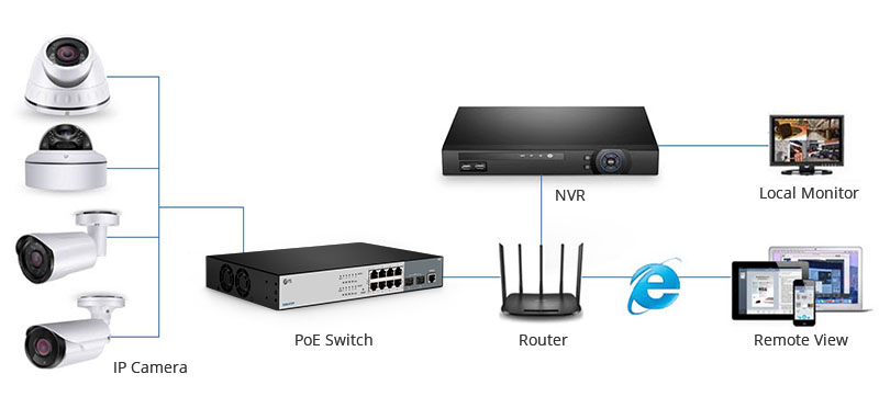 PoE Switch in IP Camera Systems