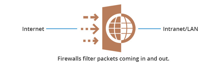Firewalls-set-up-a-barrier-between-the-Internet-and-the-intranet-LAN