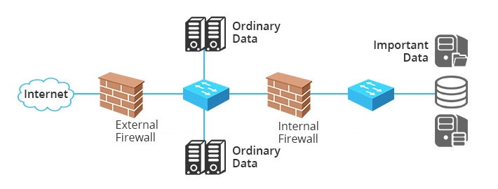 Internal-firewall-separates-important-data-from-others-1