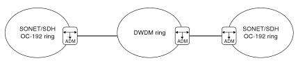 Figure 1: Internet Traffic on SONET/SDH and DWDM