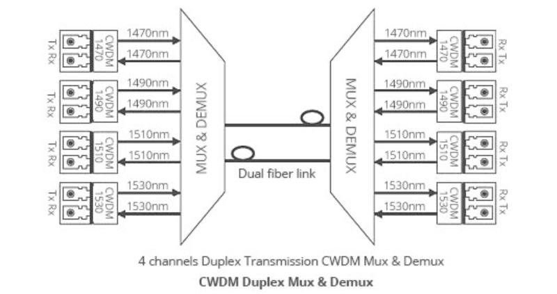 CWDM-Mux-Demux