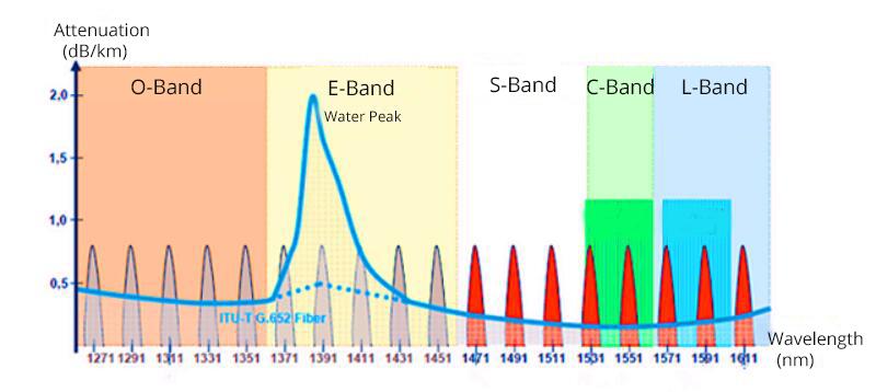bandes de longueurs d'onde optiques-2