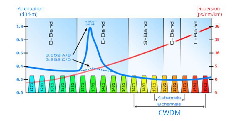 bandes de longueurs d'onde optiques-3