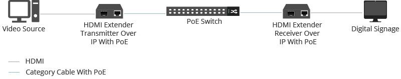 Figure 2: HDMI over IP for PoE Digital Signage