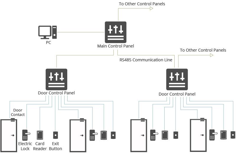 Système traditionnel de contrôle d'accès