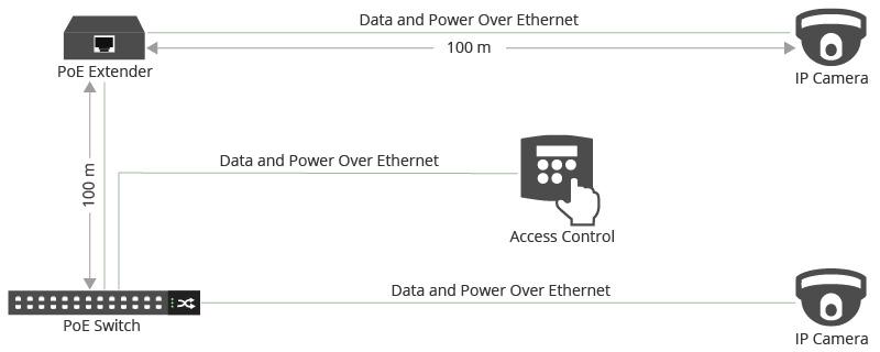 Connectivité du système de contrôle d'accès PoE