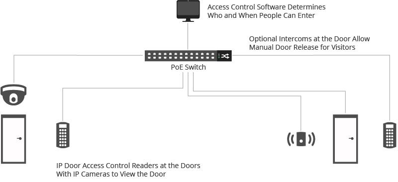 Schéma d'ensemble du système de contrôle d'accès PoE