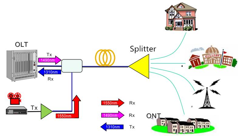 FTTH network design