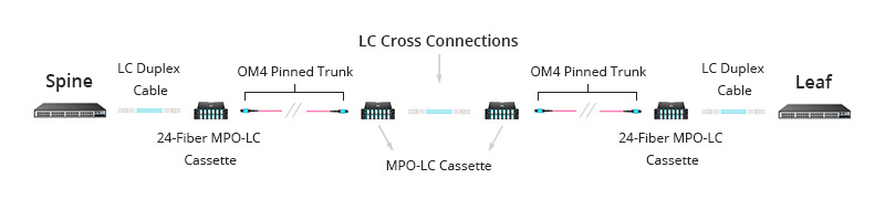 Figure 3: Base-24 MPO Cabling With LC Cross Connections