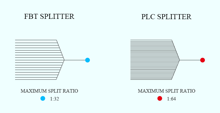 FBT vs PLC splitter, Splitting Ratio